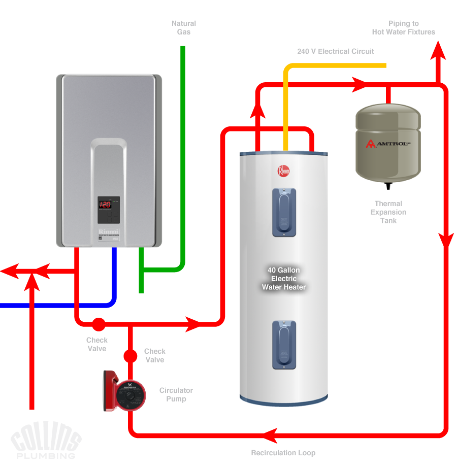 How much to install a water heater